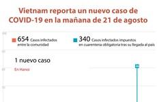 [Info] Vietnam reporta un nuevo caso de COVID-19