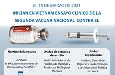 Inician en Vietnam ensayo clínico de la segunda vacuna contra COVID-19