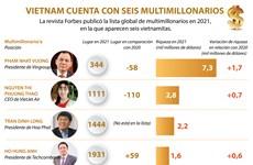 Vietnam cuenta con seis multimillonarios