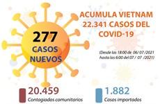 Acumula Vietnam 22.341 casos del COVID