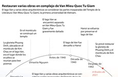 Restauran varias obras en complejo de Van Mieu-Quoc Tu Giam