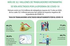 Más de 32,1 millones de trabajadores vietmamitas se ven afectados por la epidemia de COVID-19