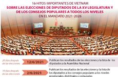16 hitos importantes de Vietnam sobre las elecciones de diputados de la XV legislatura