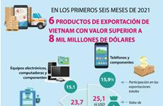 Seis productos de exportación de Vietnam con valor superior a ocho mil milllones de dólares