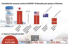 Cantidad de vacunas contra el COVID-19 donadas por países a Vietnam