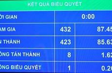 Gobierno y Parlamento de Vietnam priorizan aspiraciones del pueblo
