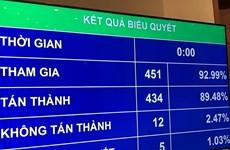 Parlamento de Vietnam aprueba resolución de plan de inversión pública