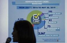 Cerca de ocho mil policías filipinos castigados por muertes durante operaciones antidrogas
