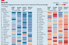 The Economist: Vietnam en el lugar 12 de fortaleza financiera ante el COVID-19