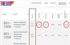 Dos universidades de Vietnam en el top 1000  mundial según el ranking QS