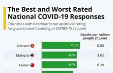 Medios internacionales alaban respuesta de Vietnam ante el COVID-19