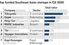 Inversión en empresas emergentes del Sudeste Asiático se duplica a pesar del COVID-19