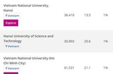 Universidad Nacional de Hanoi, número uno en Vietnam según Ranking Mundial por campo