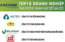 Anuncian las 500 empresas de más rápido crecimiento en Vietnam