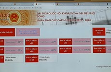 Ciudad Ho Chi Minh pone en funcionamiento prueba piloto de software electoral