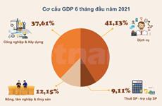 PIB de Vietnam aumenta 5,64 por ciento en seis meses de 2021