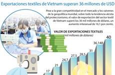 [Infografía] Exportaciones textiles de Vietnam alcanzan 36 mil millones de dólares en 2018