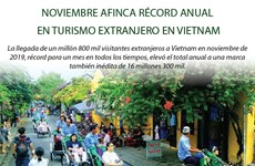 [Infografía] Noviembre afinca récord anual en turismo extranjero en Vietnam
