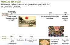 [Infografía] MERCADO BEN THANH