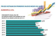 PIB de Vietnam aumenta 2,12 por ciento en nueve meses de 2020