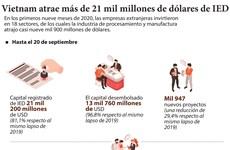 Vietnam atrae más de 21 mil millones de dólares de IED en nueve meses