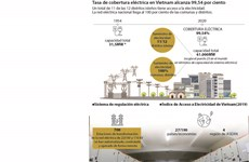 Tasa de cobertura de electricidad en Vietnam alcanza 99,54 por ciento