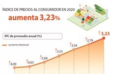 Índice de Precios al Consumidor aumenta 3,23 por ciento