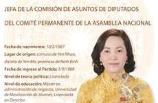 Nguyen Thi Thanh, jefa de la Comisión de Asuntos de Diputados del Comité Permanente de la Asamblea Nacional