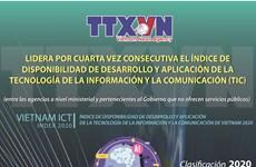 VNA lidera índice de disponibilidad de desarrollo y aplicación de la tecnología de la información