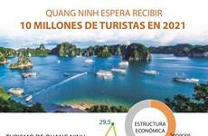 Quang Ninh espera recibir 10 millones de turistas en 2021