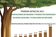 Exportaciones de madera de Vietnam alcanzan 8,71 mil millones de USD
