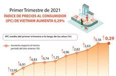 IPC de Vietnam registra aumento de 0,29 por ciento en primer trimestre
