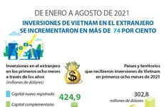 En alza inversiones de Vietnam en el extranjero