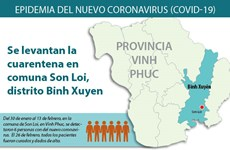 [Info] Vietnam levanta la cuarentena por nuevo coronavirus en provincia de Vinh Phuc
