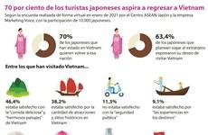 70 por ciento de los turistas japoneses aspira a regresar a Vietnam