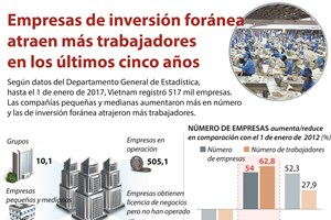 [Infografía] Empresas de inversión foránea atraen más trabajadores en los últimos cinco años
