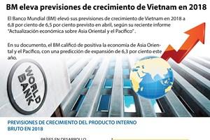 [Infografía] BM eleva previsiones de crecimiento de Vietnam en 2018