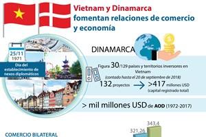[Info] Vietnam y Dinamarca fomentan relaciones de comercio y economía