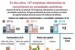 [Infografía] En dos años, 147 empresas vietnamitas se convirtieron en sociedades anónimas