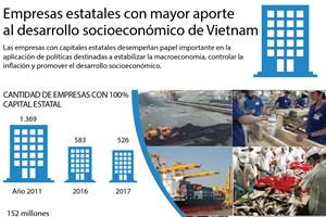 [Infografía] Empresas estatales con mayor aporte al desarrollo socioeconómico de Vietnam