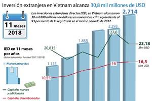 [Info] Inversión extranjera en Vietnam alcanza 30,8 mil millones de USD