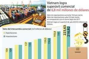 [Info] Vietnam logra superávit de 6,8 mil millones de dólares en 11 meses