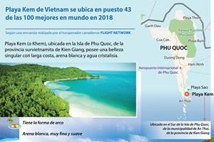 [Info] Playa Kem de Vietnam se ubica en puesto 43 de las 100 mejores en mundo en 2018