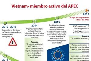 [Info] Vietnam- miembro activo del APEC