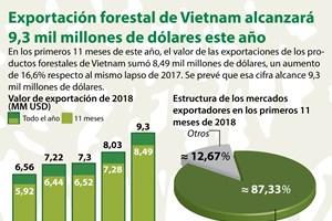 [Info] Exportación forestal de Vietnam alcanzará 9,3 mil millones de dólares este año