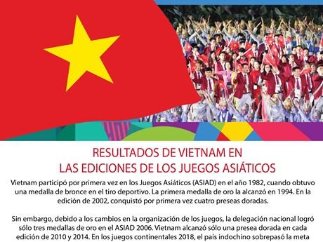 [Infografía] Resultados de Vietnam en las ediciones de los juegos asiáticos