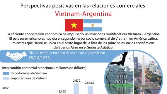 [Infografía] Perspectivas positivas en las relaciones comerciales Vietnam-Argentina