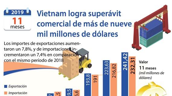 (Info) Vietnam logra superávit comercial de más de nueve mil millones de dólares en 11 meses