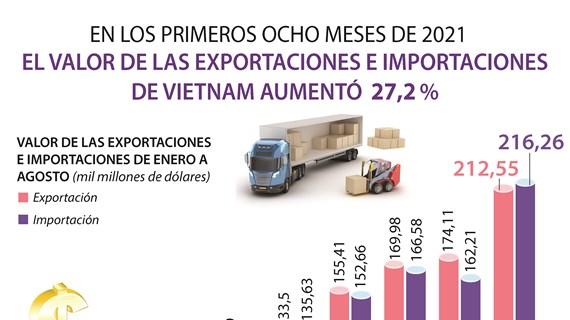 Valor de las exportaciones e importaciones de Vietnam aumentó 27,2 por ciento