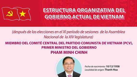 Estructura organizativa del Gobierno actual de Vietnam